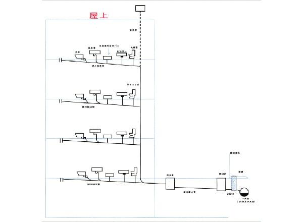 雑排水管高圧洗浄とは